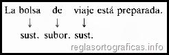 la preposición